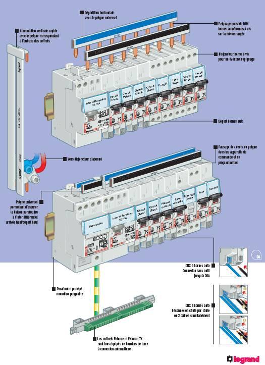 Electricit cablage informatique vdi r seaux - Tableau repartition electrique maison ...